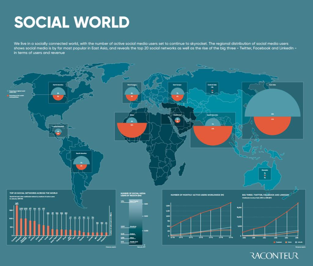 SOCIAL WORLD - image for blog